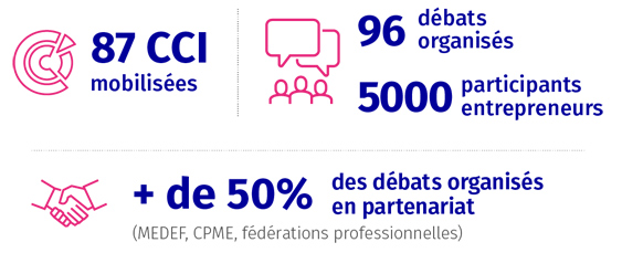 21 propositions Entrepreneurs CCI de France Grand DEbat